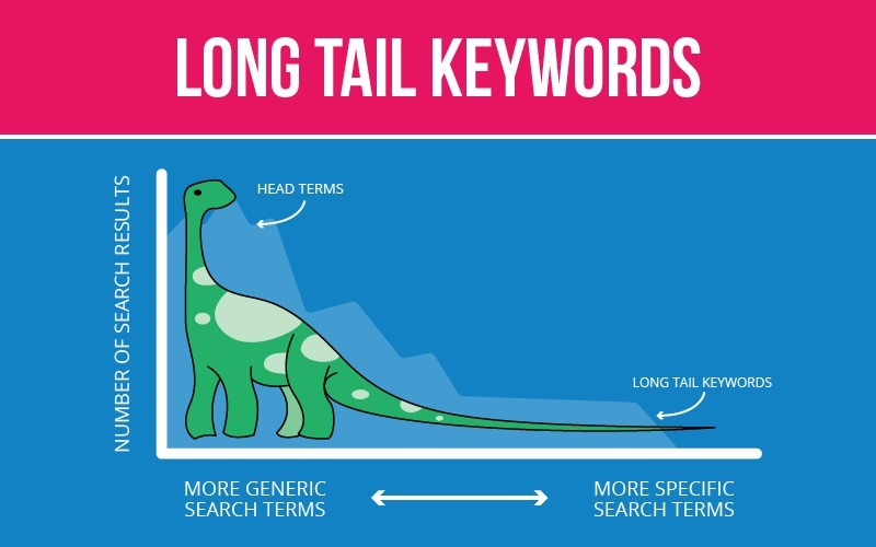 Long Tail Kelimeler Örnek Resim